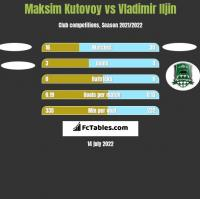 Maksim Kutovoy vs Vladimir Iljin h2h player stats