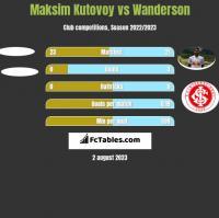 Maksim Kutovoy vs Wanderson h2h player stats