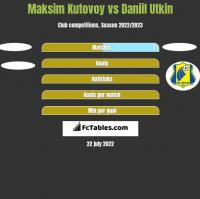 Maksim Kutovoy vs Daniil Utkin h2h player stats