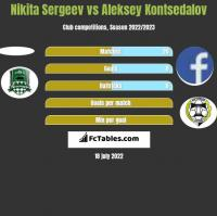 Nikita Sergeev vs Aleksey Kontsedalov h2h player stats