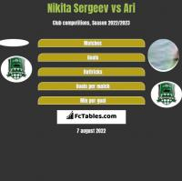 Nikita Sergeev vs Ari h2h player stats