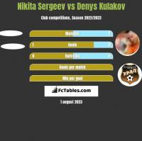 Nikita Sergeev vs Denys Kulakov h2h player stats
