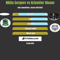 Nikita Sergeev vs Kristoffer Olsson h2h player stats