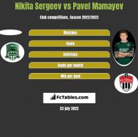 Nikita Sergeev vs Pavel Mamayev h2h player stats