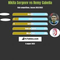 Nikita Sergeev vs Remy Cabella h2h player stats