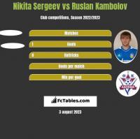 Nikita Sergeev vs Ruslan Kambolov h2h player stats