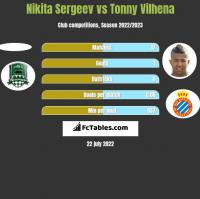 Nikita Sergeev vs Tonny Vilhena h2h player stats