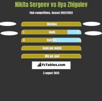 Nikita Sergeev vs Ilya Zhigulev h2h player stats