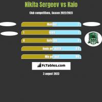 Nikita Sergeev vs Kaio h2h player stats