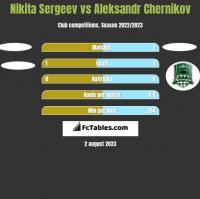 Nikita Sergeev vs Aleksandr Chernikov h2h player stats