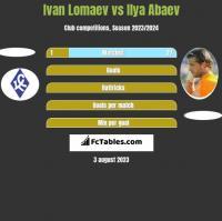 Ivan Lomaev vs Ilja Abajew h2h player stats