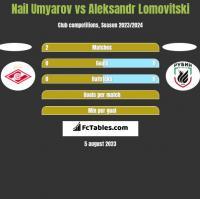Nail Umyarov vs Aleksandr Lomovitski h2h player stats