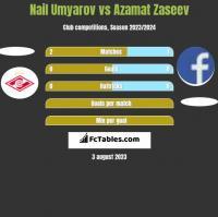 Nail Umyarov vs Azamat Zaseev h2h player stats