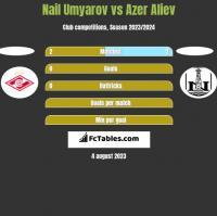 Nail Umyarov vs Azer Aliev h2h player stats