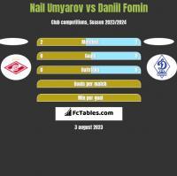 Nail Umyarov vs Daniil Fomin h2h player stats
