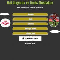 Nail Umyarov vs Denis Glushakov h2h player stats