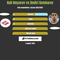 Nail Umyarov vs Dmitri Kombarov h2h player stats