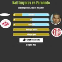 Nail Umyarov vs Fernando h2h player stats