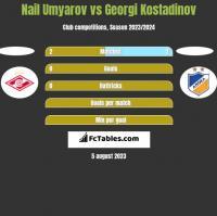 Nail Umyarov vs Georgi Kostadinov h2h player stats