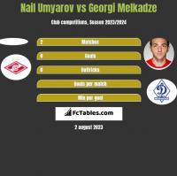 Nail Umyarov vs Georgi Melkadze h2h player stats