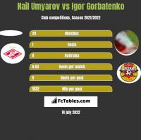 Nail Umyarov vs Igor Gorbatenko h2h player stats
