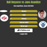 Nail Umyarov vs Jano Ananidze h2h player stats