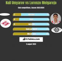 Nail Umyarov vs Lorenzo Melgarejo h2h player stats