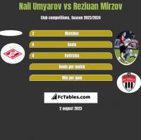 Nail Umyarov vs Reziuan Mirzov h2h player stats
