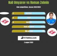 Nail Umyarov vs Roman Zobnin h2h player stats