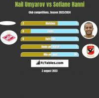 Nail Umyarov vs Sofiane Hanni h2h player stats
