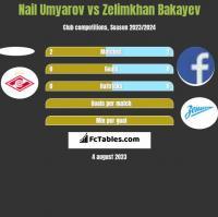 Nail Umyarov vs Zelimkhan Bakayev h2h player stats