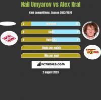Nail Umyarov vs Alex Kral h2h player stats