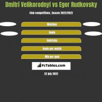 Dmitri Velikorodnyi vs Egor Rudkovsky h2h player stats