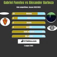 Gabriel Fuentes vs Alexander Barboza h2h player stats