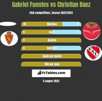 Gabriel Fuentes vs Christian Baez h2h player stats