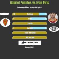 Gabriel Fuentes vs Ivan Piris h2h player stats