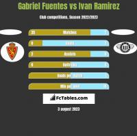 Gabriel Fuentes vs Ivan Ramirez h2h player stats