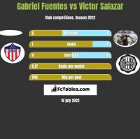 Gabriel Fuentes vs Victor Salazar h2h player stats