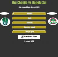 Zhu Chenjie vs Donglu Sui h2h player stats