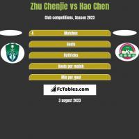 Zhu Chenjie vs Hao Chen h2h player stats
