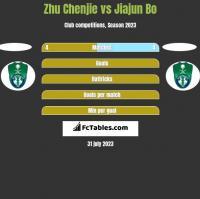 Zhu Chenjie vs Jiajun Bo h2h player stats