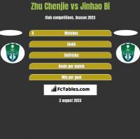 Zhu Chenjie vs Jinhao Bi h2h player stats