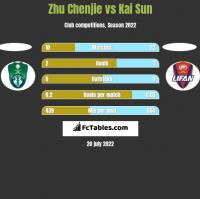 Zhu Chenjie vs Kai Sun h2h player stats