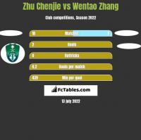 Zhu Chenjie vs Wentao Zhang h2h player stats