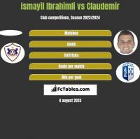 Ismayil Ibrahimli vs Claudemir h2h player stats