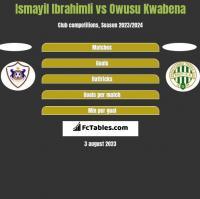 Ismayil Ibrahimli vs Owusu Kwabena h2h player stats