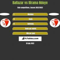Baltazar vs Birama Ndoye h2h player stats