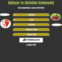 Baltazar vs Christian Schneuwly h2h player stats