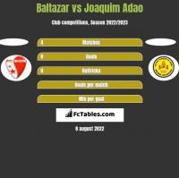 Baltazar vs Joaquim Adao h2h player stats