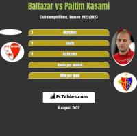 Baltazar vs Pajtim Kasami h2h player stats